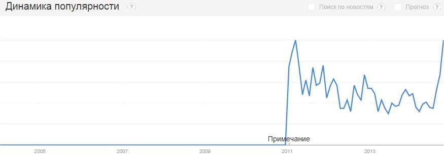 График популярности неодимовые магниты.