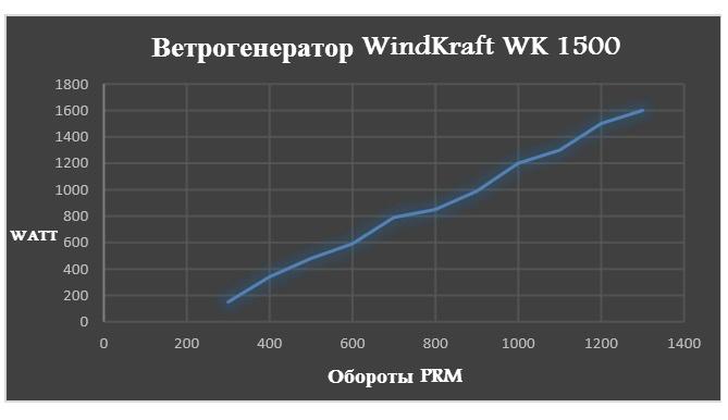 Ветрогенератор WindKraft WK 1500
