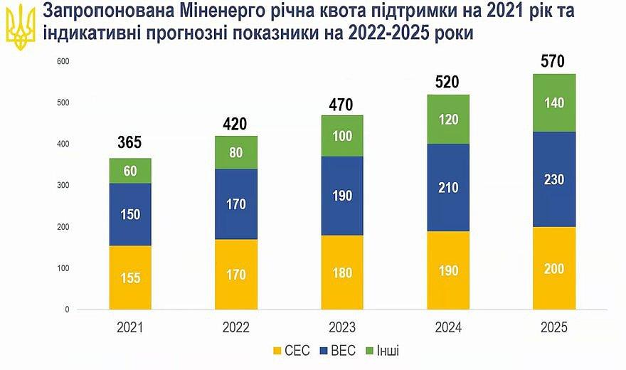 Квоты поддержки на 2021-2025 зеленые